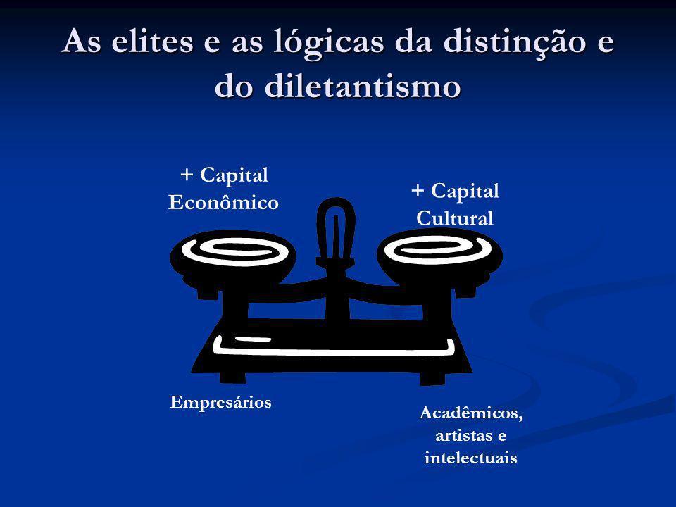As elites e as lógicas da distinção e do diletantismo + Capital Econômico + Capital Cultural Empresários Acadêmicos, artistas e intelectuais