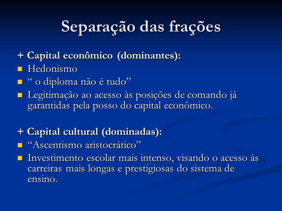 Separação das frações + Capital econômico (dominantes): Hedonismo Hedonismo o diploma não é tudo o diploma não é tudo Legitimação ao acesso às posiçõe