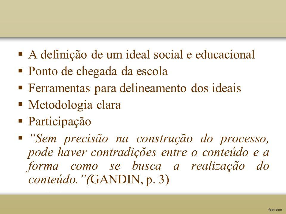 A definição de um ideal social e educacional Ponto de chegada da escola Ferramentas para delineamento dos ideais Metodologia clara Participação Sem pr