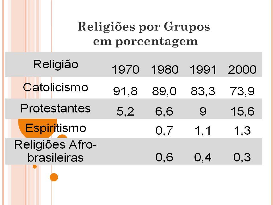 Religiões por Grupos em porcentagem