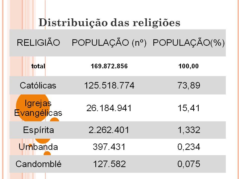 Distribuição das religiões