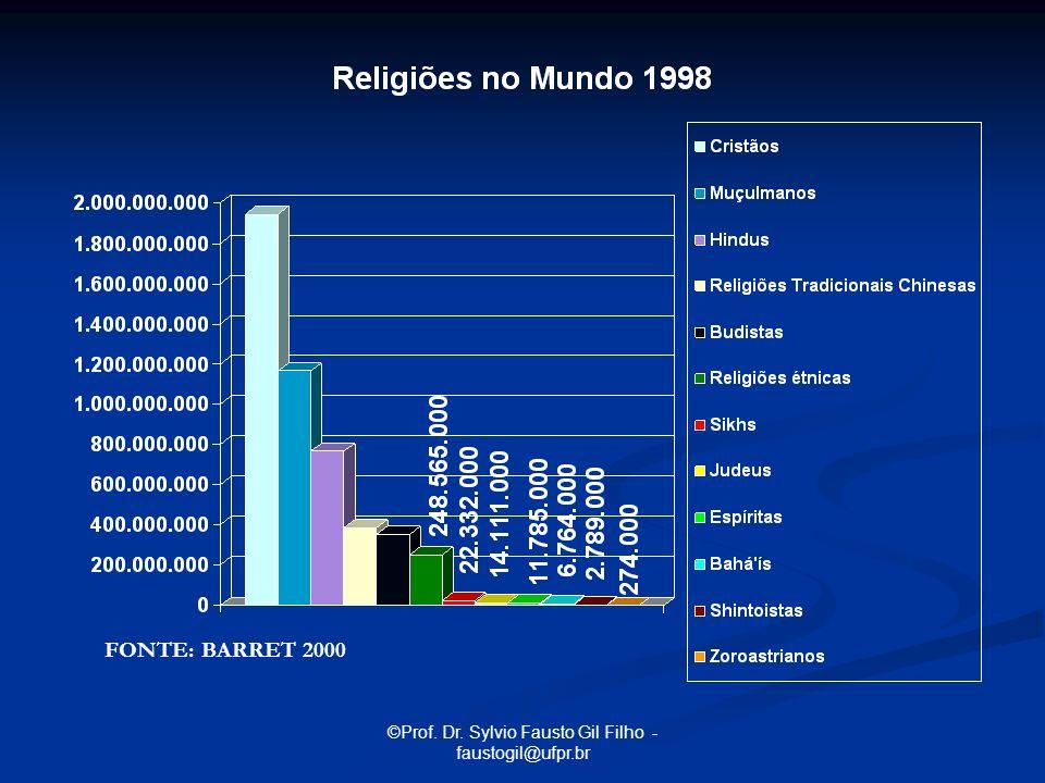 ©Prof. Dr. Sylvio Fausto Gil Filho - faustogil@ufpr.br FONTE: BARRET 2000