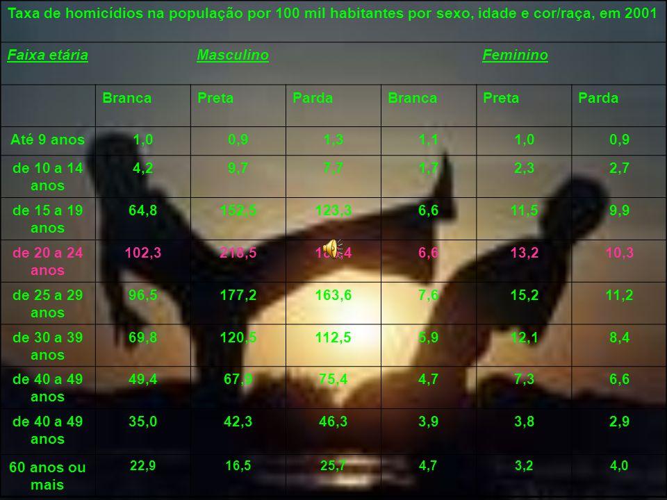 Taxa de homicídios na população por 100 mil habitantes por sexo, idade e cor/raça, em 2001 Faixa etária Masculino Feminino BrancaPretaPardaBrancaPreta