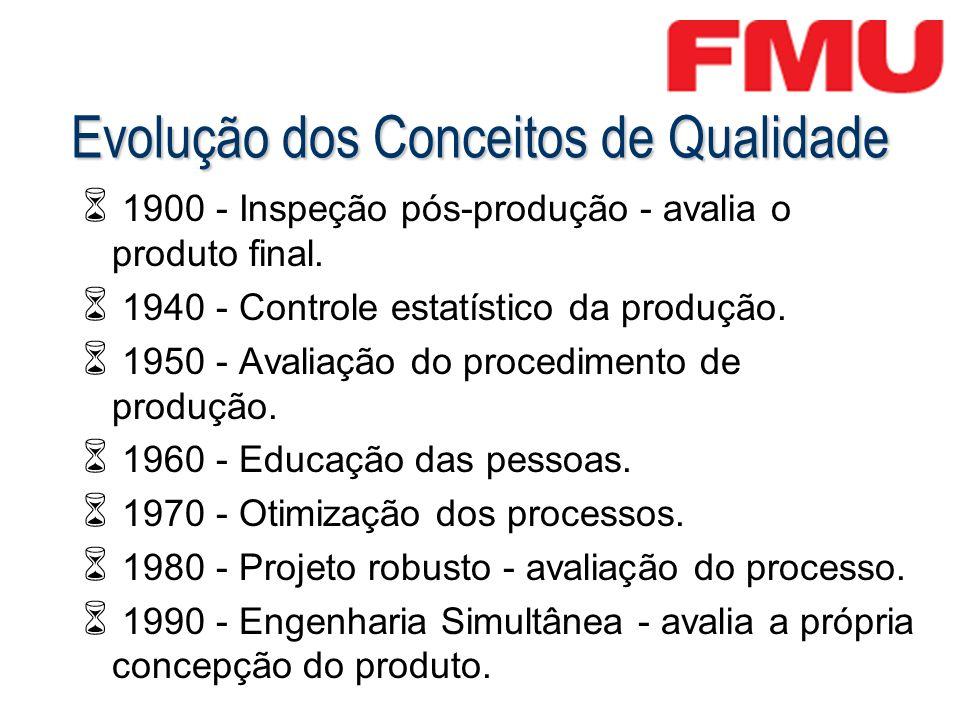 Evolução dos Conceitos de Qualidade 1900 - Inspeção pós-produção - avalia o produto final. 1940 - Controle estatístico da produção. 1950 - Avaliação d