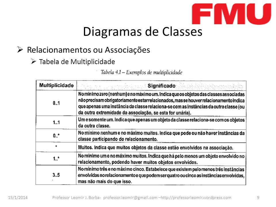 15/1/2014 Professor Leomir J. Borba- professor.leomir@gmail.com –http://professorleomir.wordpress.com9 Diagramas de Classes Relacionamentos ou Associa