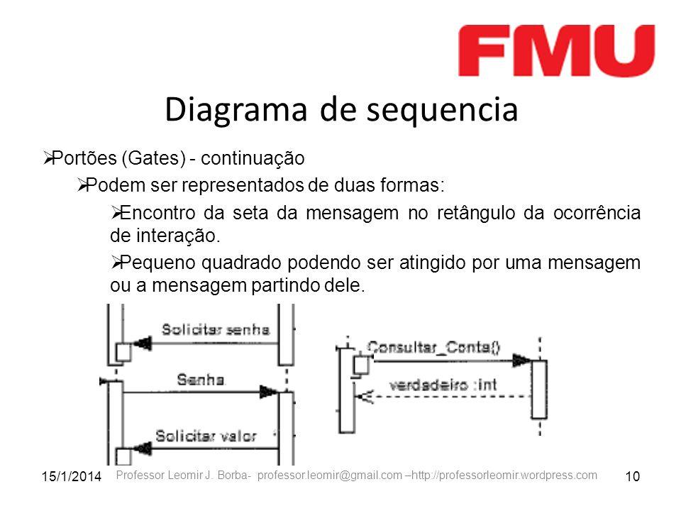 15/1/201410 Professor Leomir J. Borba- professor.leomir@gmail.com –http://professorleomir.wordpress.com Diagrama de sequencia Portões (Gates) - contin