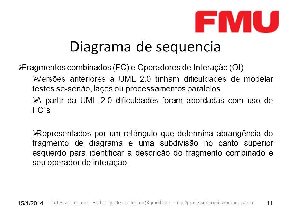 15/1/201411 Professor Leomir J. Borba- professor.leomir@gmail.com –http://professorleomir.wordpress.com Diagrama de sequencia Fragmentos combinados (F