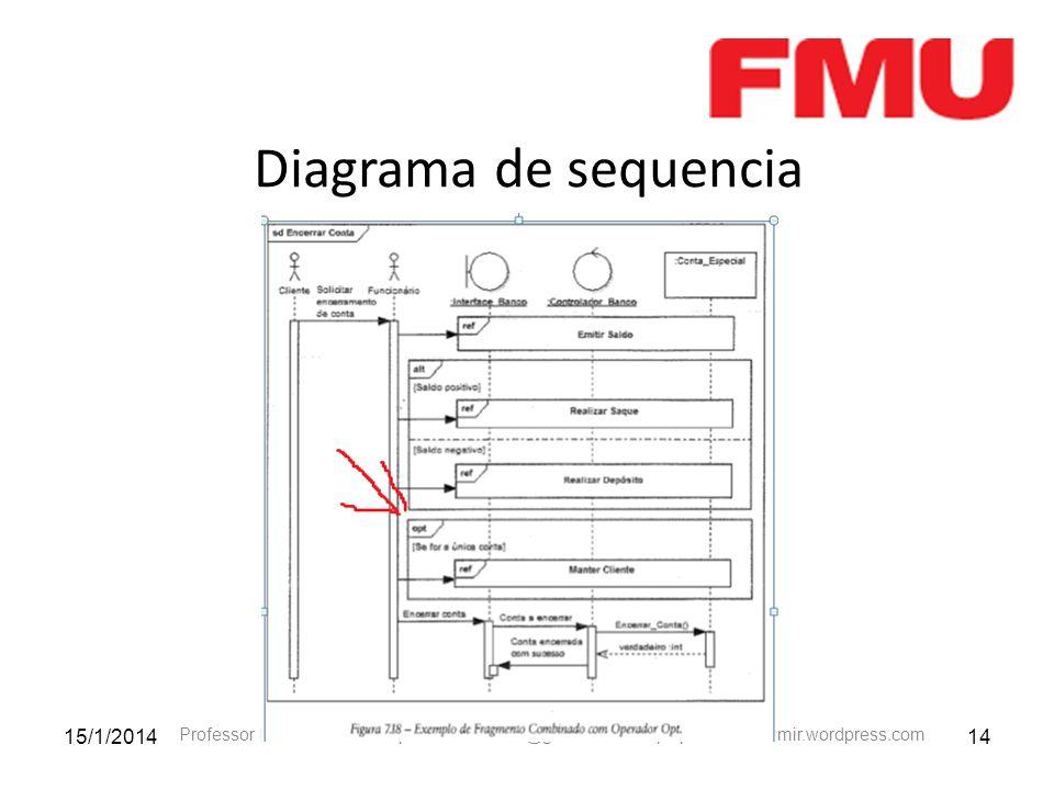 15/1/201414 Professor Leomir J. Borba- professor.leomir@gmail.com –http://professorleomir.wordpress.com Diagrama de sequencia