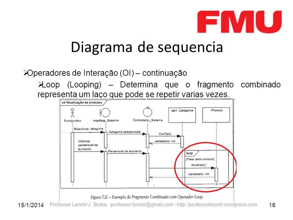 15/1/201416 Professor Leomir J. Borba- professor.leomir@gmail.com –http://professorleomir.wordpress.com Diagrama de sequencia Operadores de Interação
