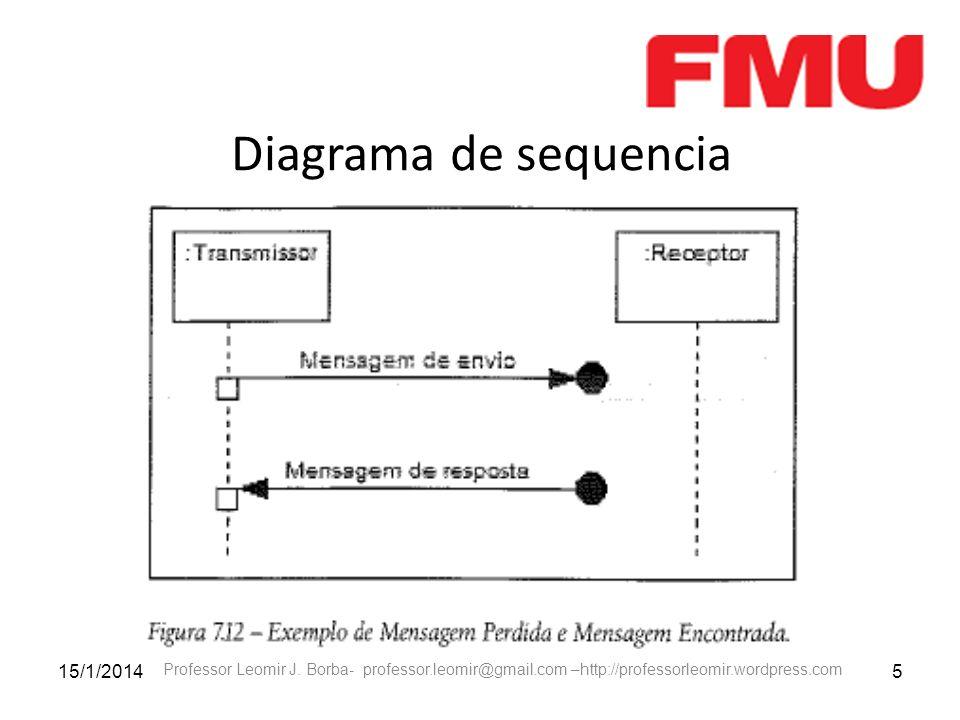 15/1/20145 Professor Leomir J. Borba- professor.leomir@gmail.com –http://professorleomir.wordpress.com Diagrama de sequencia