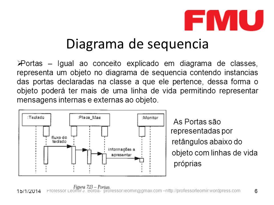 15/1/20146 Professor Leomir J. Borba- professor.leomir@gmail.com –http://professorleomir.wordpress.com Diagrama de sequencia Portas – Igual ao conceit
