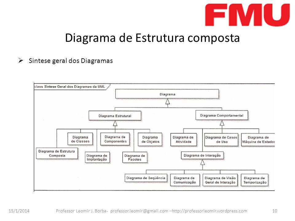 15/1/2014 Professor Leomir J. Borba- professor.leomir@gmail.com –http://professorleomir.wordpress.com10 Diagrama de Estrutura composta Sintese geral d