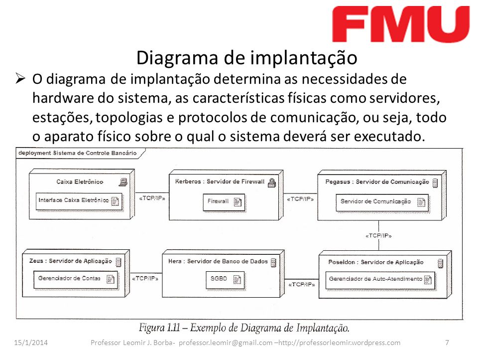 15/1/2014 Professor Leomir J. Borba- professor.leomir@gmail.com –http://professorleomir.wordpress.com7 Diagrama de implantação O diagrama de implantaç