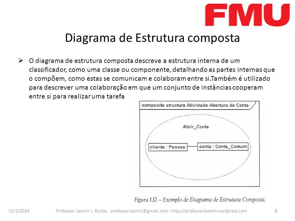 15/1/2014 Professor Leomir J. Borba- professor.leomir@gmail.com –http://professorleomir.wordpress.com8 Diagrama de Estrutura composta O diagrama de es