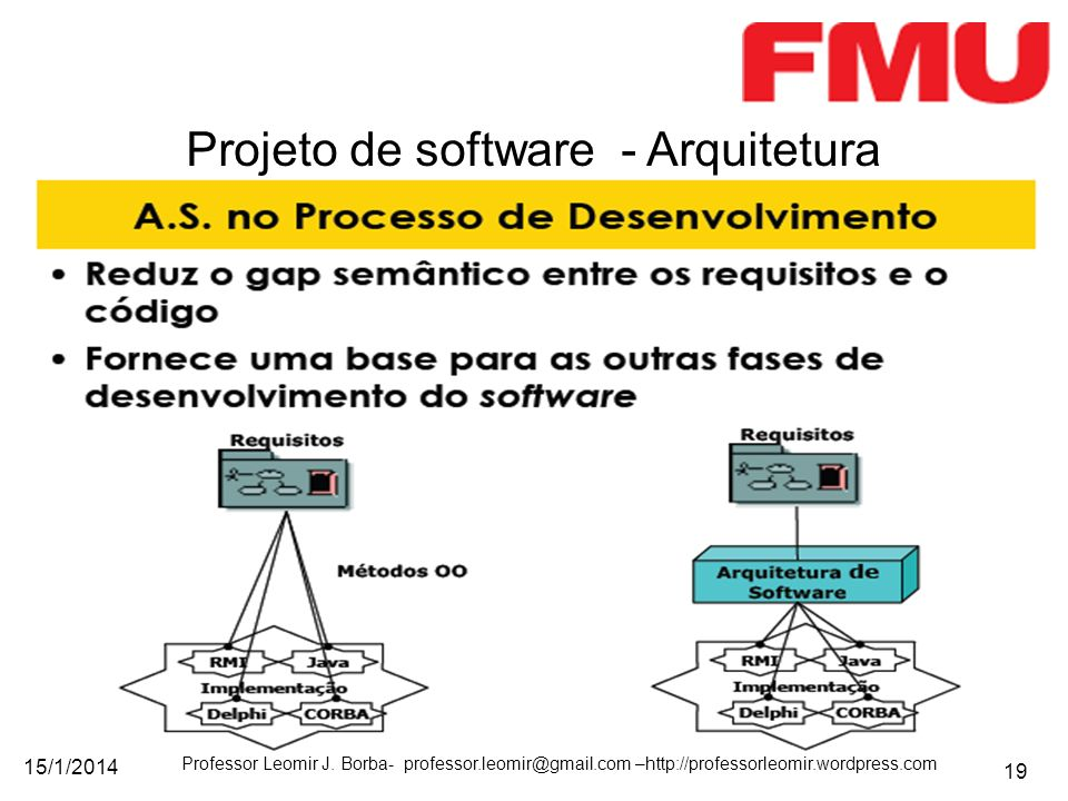 15/1/2014 Professor Leomir J. Borba- professor.leomir@gmail.com –http://professorleomir.wordpress.com 19 Projeto de software - Arquitetura