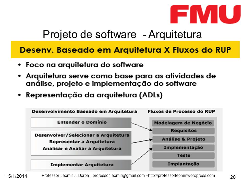 15/1/2014 Professor Leomir J. Borba- professor.leomir@gmail.com –http://professorleomir.wordpress.com 20 Projeto de software - Arquitetura