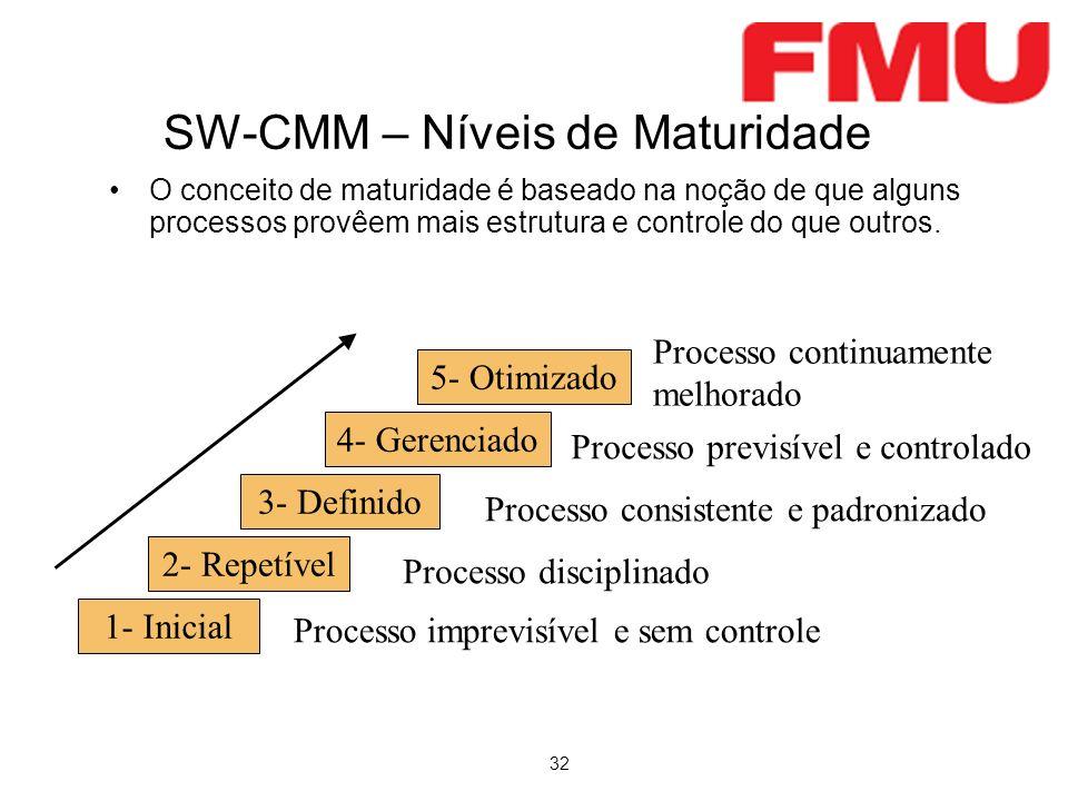 32 O conceito de maturidade é baseado na noção de que alguns processos provêem mais estrutura e controle do que outros. SW-CMM – Níveis de Maturidade