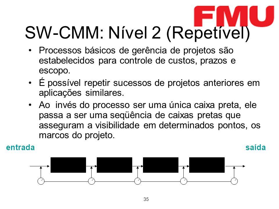 35 SW-CMM: Nível 2 (Repetível) entradasaída Processos básicos de gerência de projetos são estabelecidos para controle de custos, prazos e escopo.
