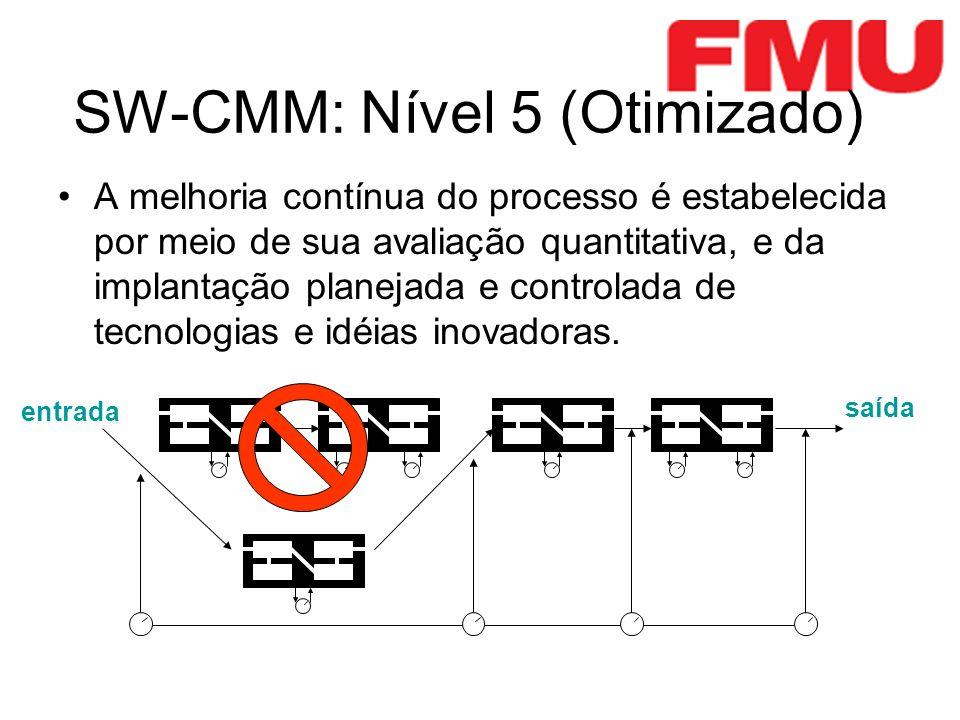 SW-CMM: Nível 5 (Otimizado) entrada saída A melhoria contínua do processo é estabelecida por meio de sua avaliação quantitativa, e da implantação planejada e controlada de tecnologias e idéias inovadoras.