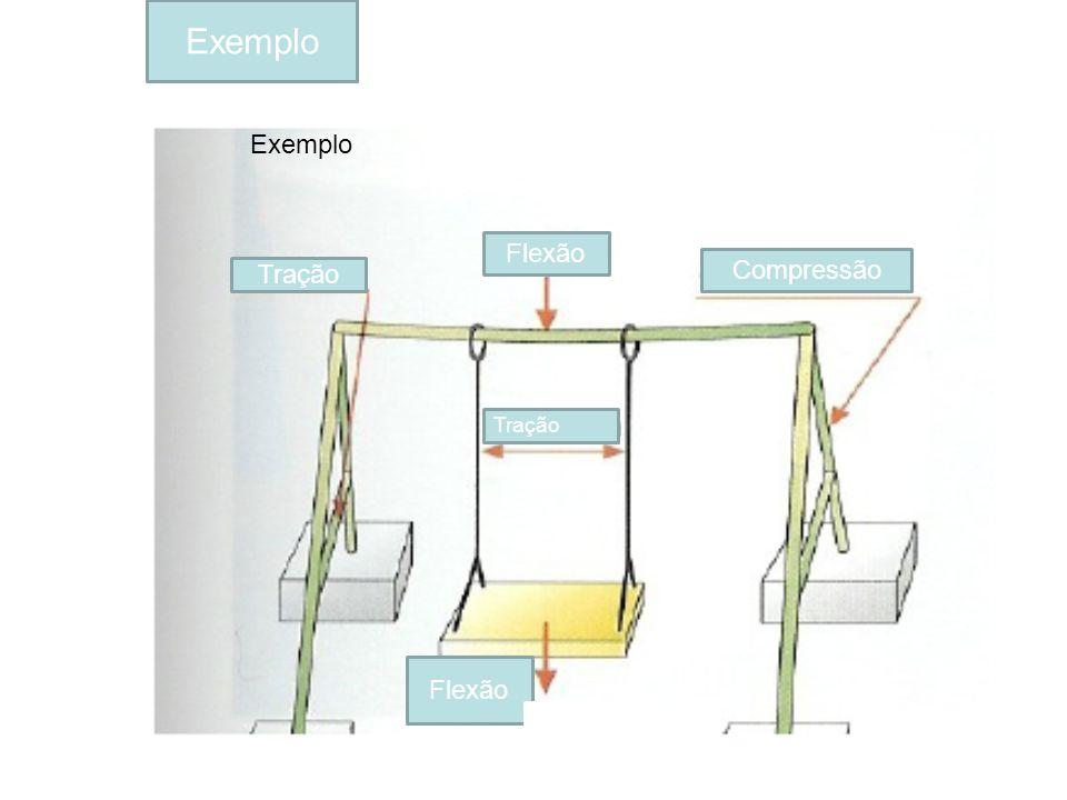 Exemplo Tração Compressão Flexão Tração Flexão