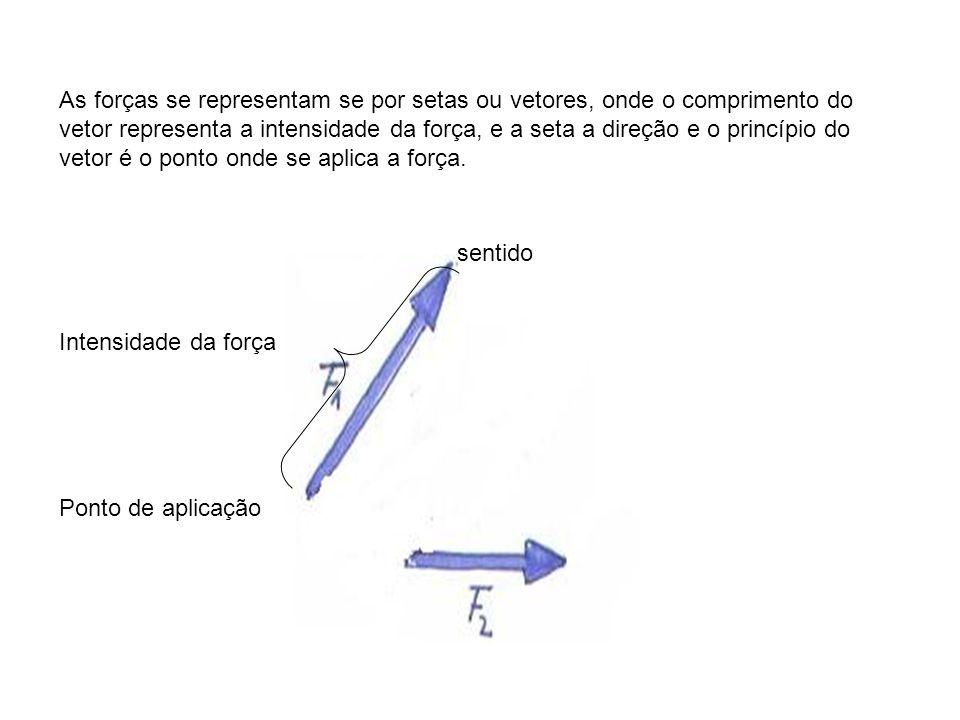 As forças se representam se por setas ou vetores, onde o comprimento do vetor representa a intensidade da força, e a seta a direção e o princípio do v