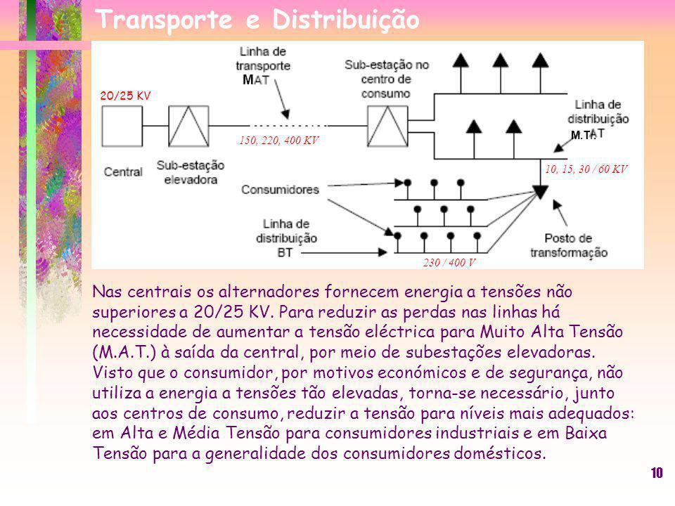 10 Nas centrais os alternadores fornecem energia a tensões não superiores a 20/25 KV. Para reduzir as perdas nas linhas há necessidade de aumentar a t