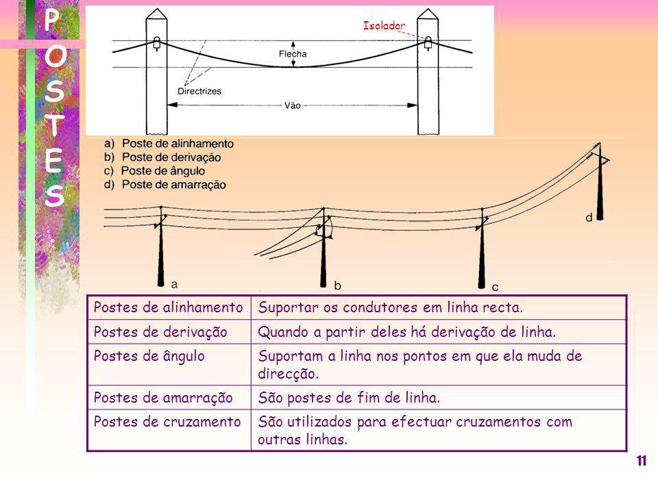 11 Postes de alinhamentoSuportar os condutores em linha recta. Postes de derivaçãoQuando a partir deles há derivação de linha. Postes de ânguloSuporta