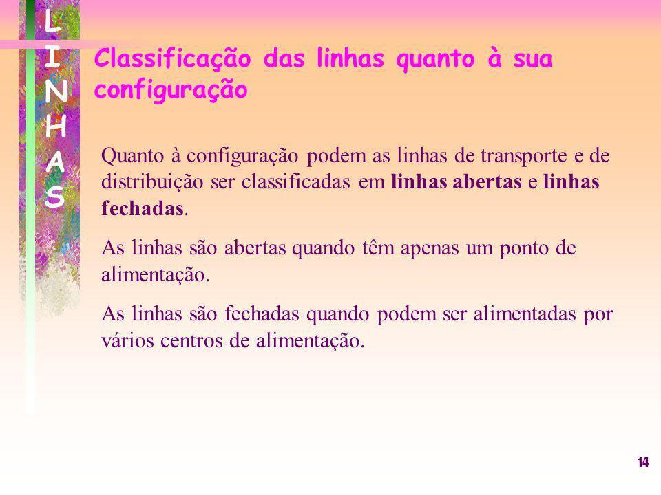 14 LINHASLINHAS Classificação das linhas quanto à sua configuração Quanto à configuração podem as linhas de transporte e de distribuição ser classific