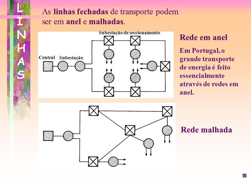 16 LINHASLINHAS As linhas fechadas de transporte podem ser em anel e malhadas. Rede em anel Em Portugal, o grande transporte de energia é feito essenc
