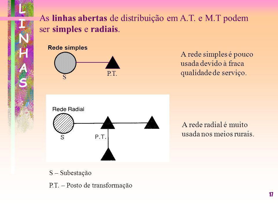 17 LINHASLINHAS As linhas abertas de distribuição em A.T. e M.T podem ser simples e radiais. S – Subestação P.T. – Posto de transformação Rede simples