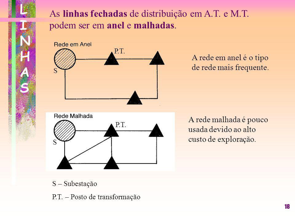 18 LINHASLINHAS As linhas fechadas de distribuição em A.T. e M.T. podem ser em anel e malhadas. S – Subestação P.T. – Posto de transformação S P.T. S
