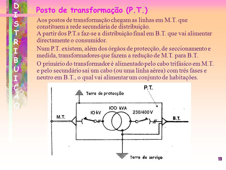 19 Posto de transformação (P.T.) DISTRIBUIÇÃODISTRIBUIÇÃO Aos postos de transformação chegam as linhas em M.T. que constituem a rede secundária de dis