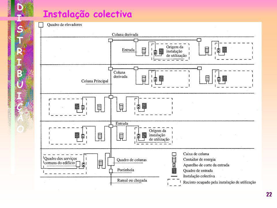 22 Instalação colectiva DISTRIBUIÇÃODISTRIBUIÇÃO