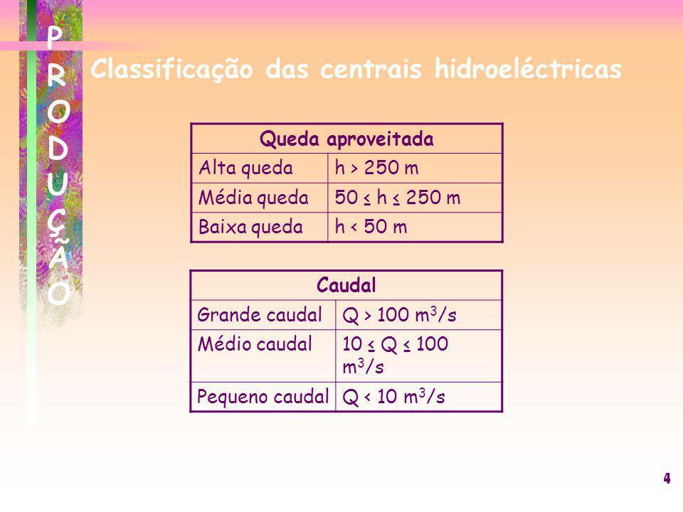4 Classificação das centrais hidroeléctricas Queda aproveitada Alta quedah > 250 m Média queda50 h 250 m Baixa quedah < 50 m Caudal Grande caudalQ > 1