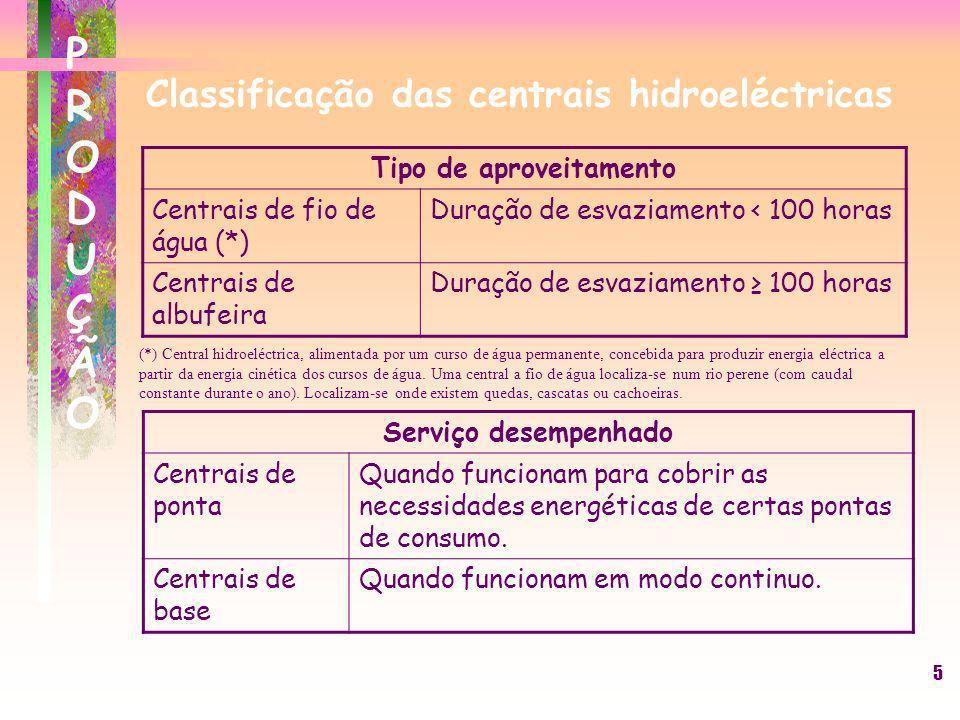 5 PRODUÇÃOPRODUÇÃO Classificação das centrais hidroeléctricas Tipo de aproveitamento Centrais de fio de água (*) Duração de esvaziamento < 100 horas C