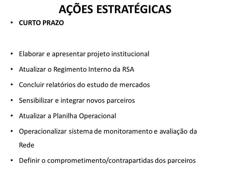 AÇÕES ESTRATÉGICAS CURTO PRAZO Elaborar e apresentar projeto institucional Atualizar o Regimento Interno da RSA Concluir relatórios do estudo de merca