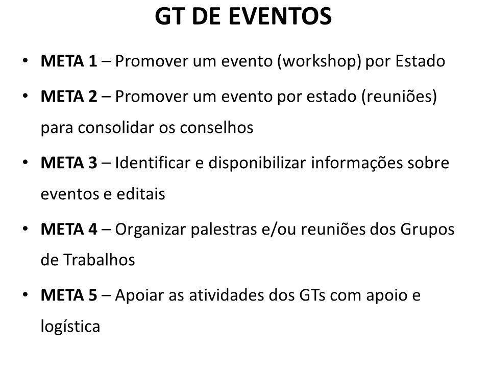 GT DE EVENTOS META 1 – Promover um evento (workshop) por Estado META 2 – Promover um evento por estado (reuniões) para consolidar os conselhos META 3