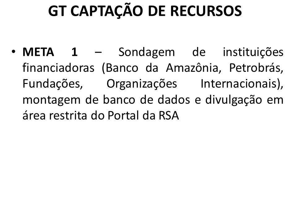 GT CAPTAÇÃO DE RECURSOS META 1 – Sondagem de instituições financiadoras (Banco da Amazônia, Petrobrás, Fundações, Organizações Internacionais), montag