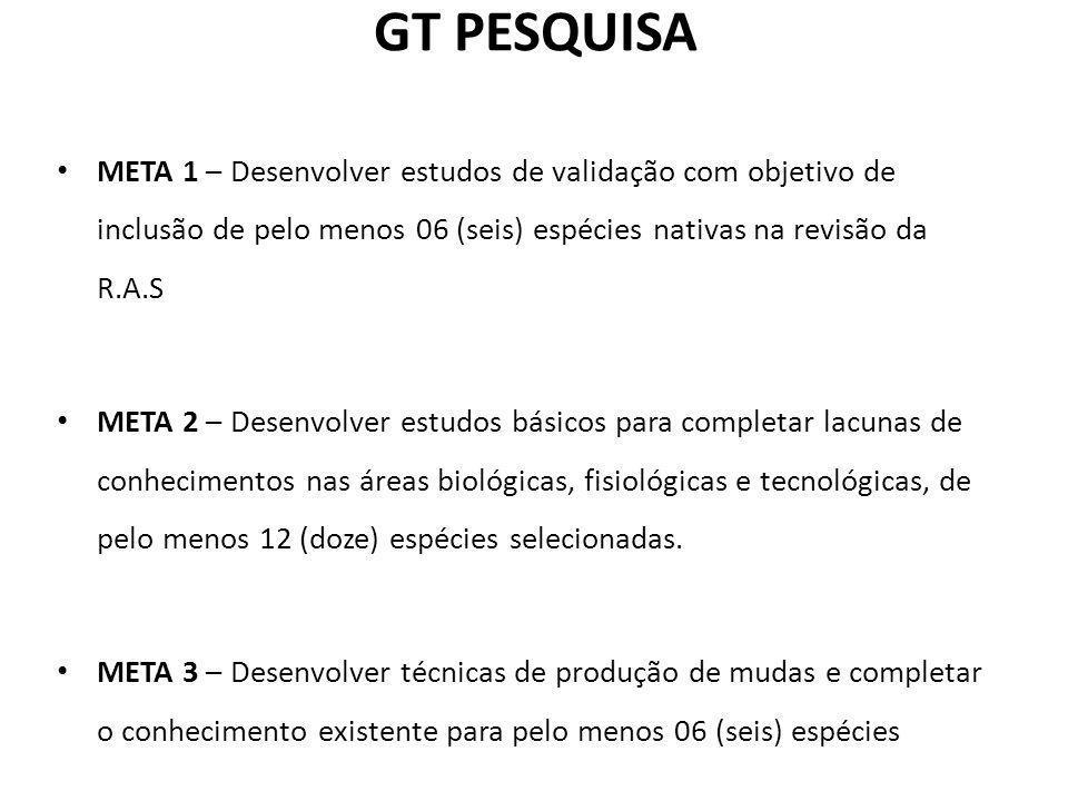 GT PESQUISA META 1 – Desenvolver estudos de validação com objetivo de inclusão de pelo menos 06 (seis) espécies nativas na revisão da R.A.S META 2 – D