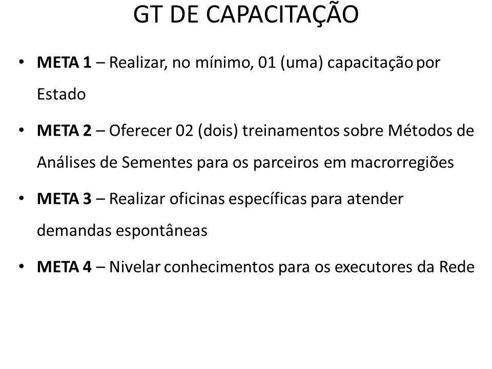 GT DE CAPACITAÇÃO META 1 – Realizar, no mínimo, 01 (uma) capacitação por Estado META 2 – Oferecer 02 (dois) treinamentos sobre Métodos de Análises de