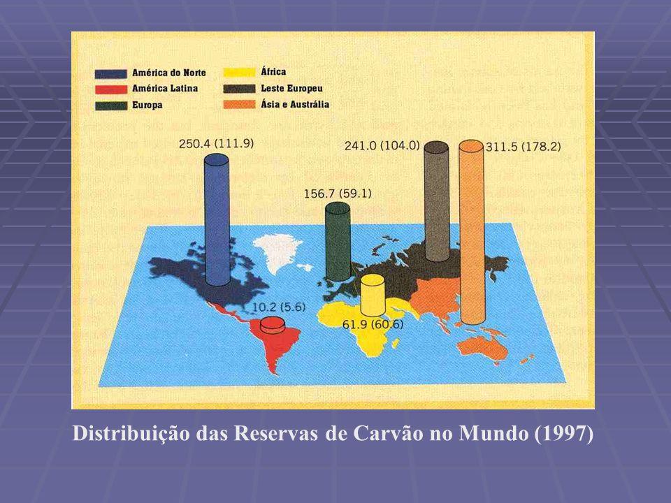 Distribuição das Reservas de Carvão no Mundo (1997)
