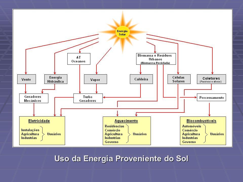 Uso da Energia Proveniente do Sol