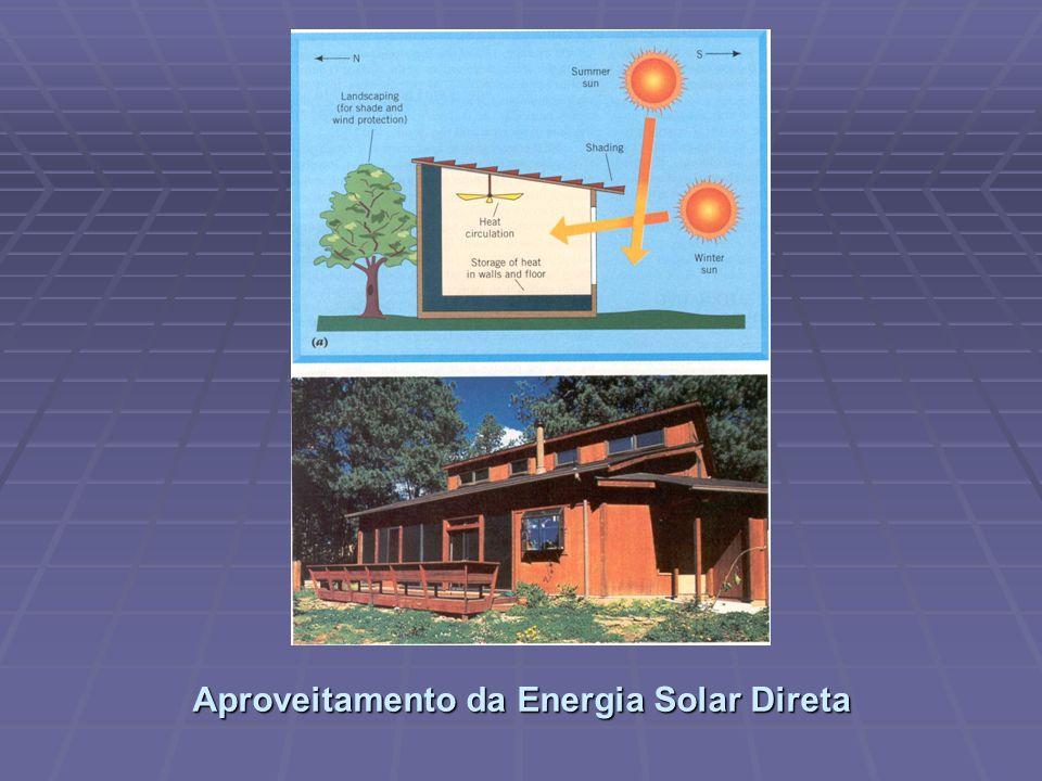 Aproveitamento da Energia Solar Direta