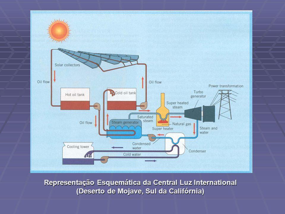 Representação Esquemática da Central Luz International (Deserto de Mojave, Sul da Califórnia)