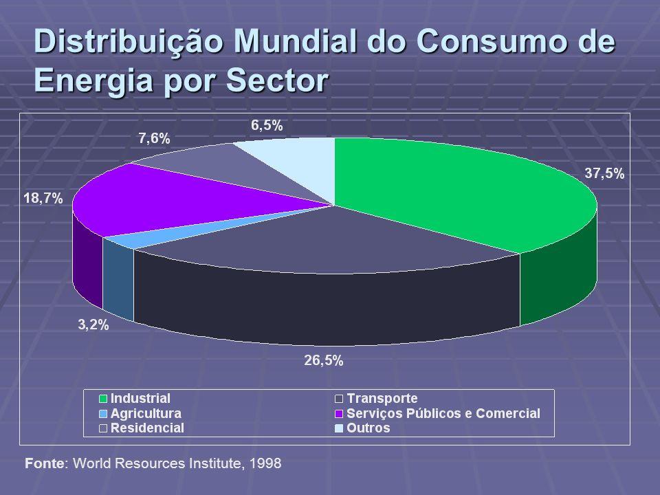 Distribuição Mundial do Consumo de Energia por Sector Fonte: World Resources Institute, 1998