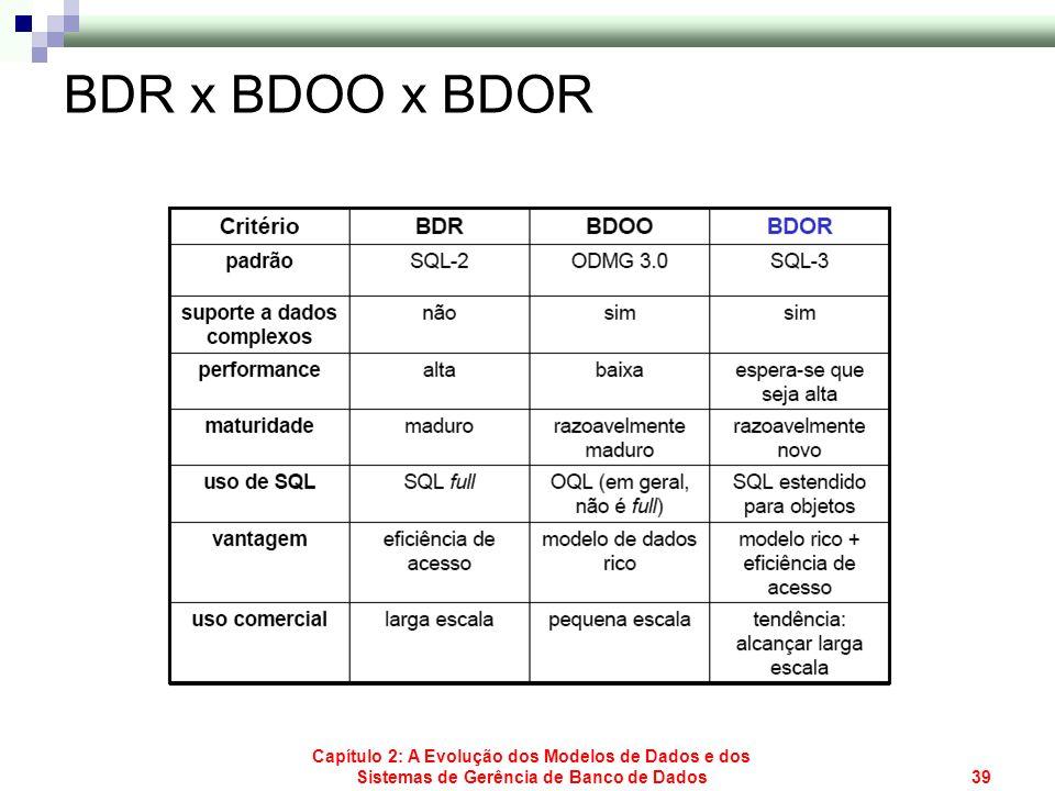 Capítulo 2: A Evolução dos Modelos de Dados e dos Sistemas de Gerência de Banco de Dados39 BDR x BDOO x BDOR