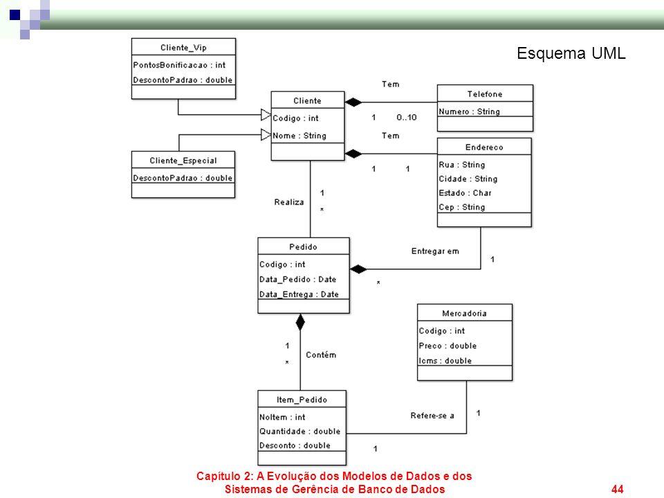 Capítulo 2: A Evolução dos Modelos de Dados e dos Sistemas de Gerência de Banco de Dados44 Esquema UML