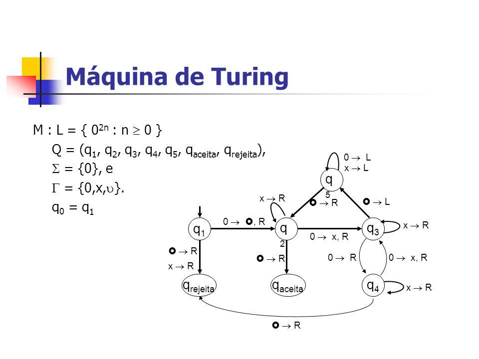 Máquina de Turing M : L = { 0 2n : n 0 } Q = (q 1, q 2, q 3, q 4, q 5, q aceita, q rejeita ), = {0}, e = {0,x, }. q 0 = q 1 q aceita q1q1 q2q2 q4q4 q5