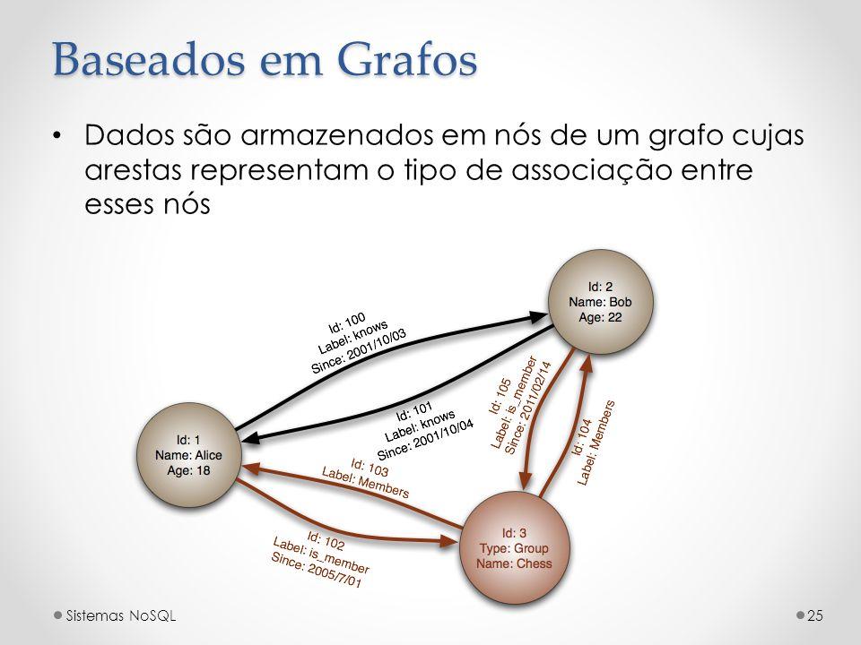 Baseados em Grafos Dados são armazenados em nós de um grafo cujas arestas representam o tipo de associação entre esses nós Sistemas NoSQL25