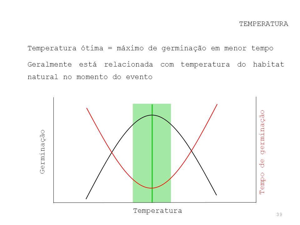 39 TEMPERATURA Temperatura ótima = máximo de germinação em menor tempo Geralmente está relacionada com temperatura do habitat natural no momento do ev